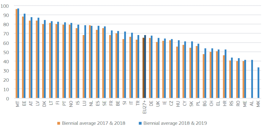 2020 eGovernment Benchmark report - Biennial average of the Overall country performance